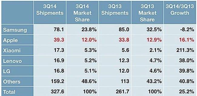 idc-ventas-smartphones-q3-2014