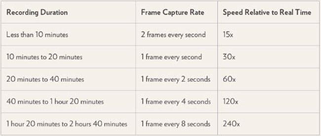 time-lapse-ios-8-intervalos