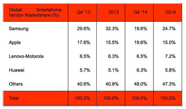 cuota-mercado-smartphones-q4-2014