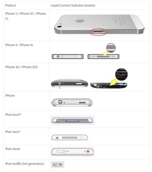 Sensores de contactos con líquido del iPhone