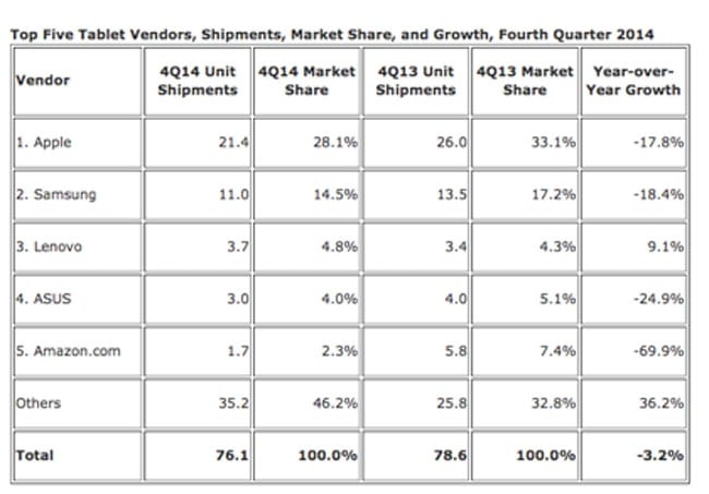 mercado-tablets-q4-2014