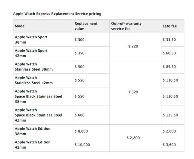 Precios reparaciones Apple Watch