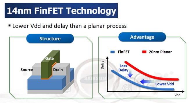 Tecnología 14 nm FinFET