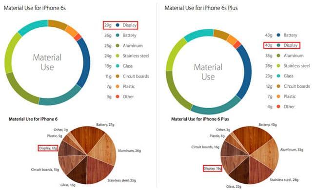 Desglose del aumento de peso de los nuevos iPhone 6s