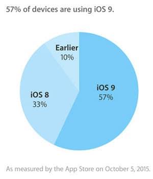 Gráfico de adopción de iOS 9