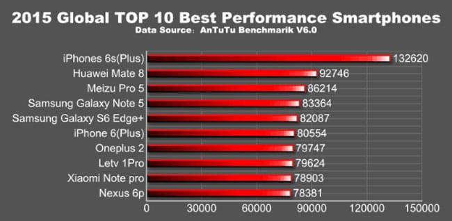 iPhone 6s ocupa la primera posición del top de AnTuTu