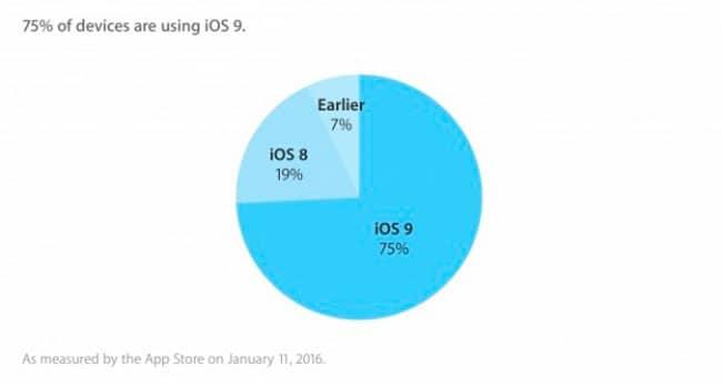 Tasa de adopción de iOS 9