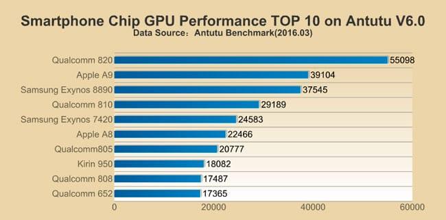 Rendimiento GPUs AnTuTu