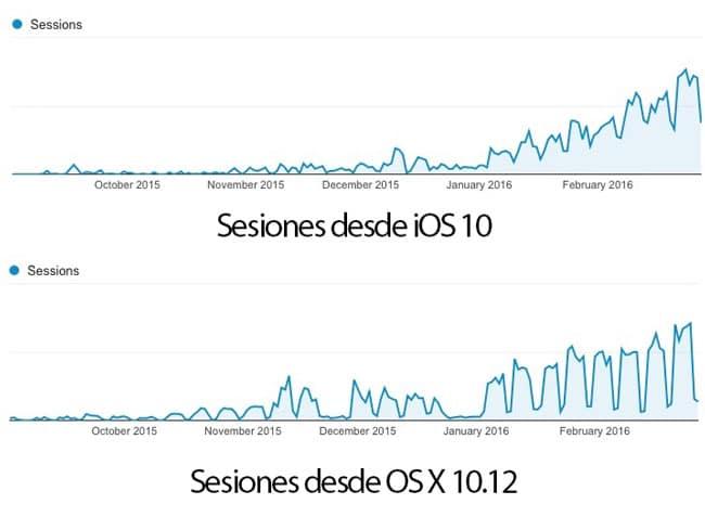 Sesiones iOS 10 y OS X 10.12