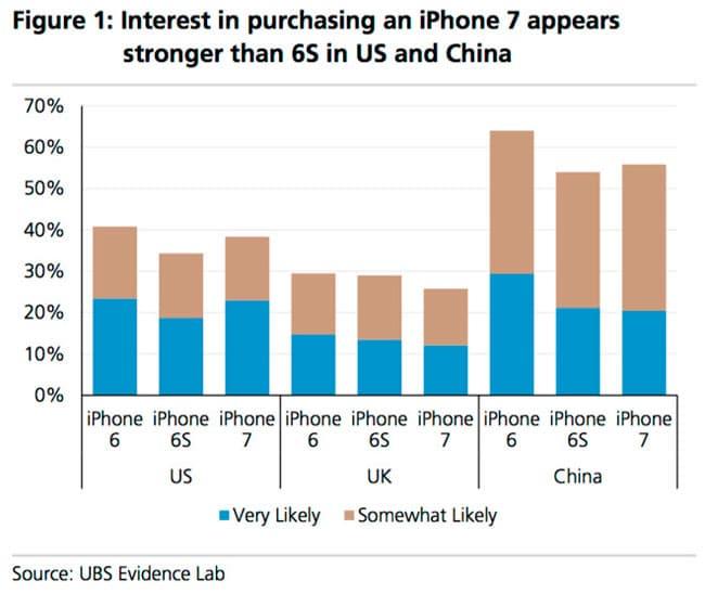 Gráfica de interés de compra de iPhone 7