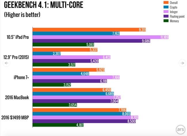 Rendimiento CPU iPad Pro de 10,5 pulgadas en modo multi core