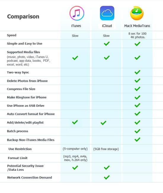 MediaTrans vs iTunes vs iCloud