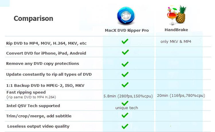 MacX DVD Ripper Pro vs HandBrake