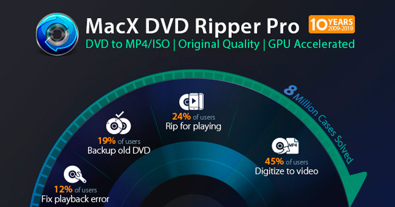 Oferta Black Friday de MacX DVD Ripper Pro